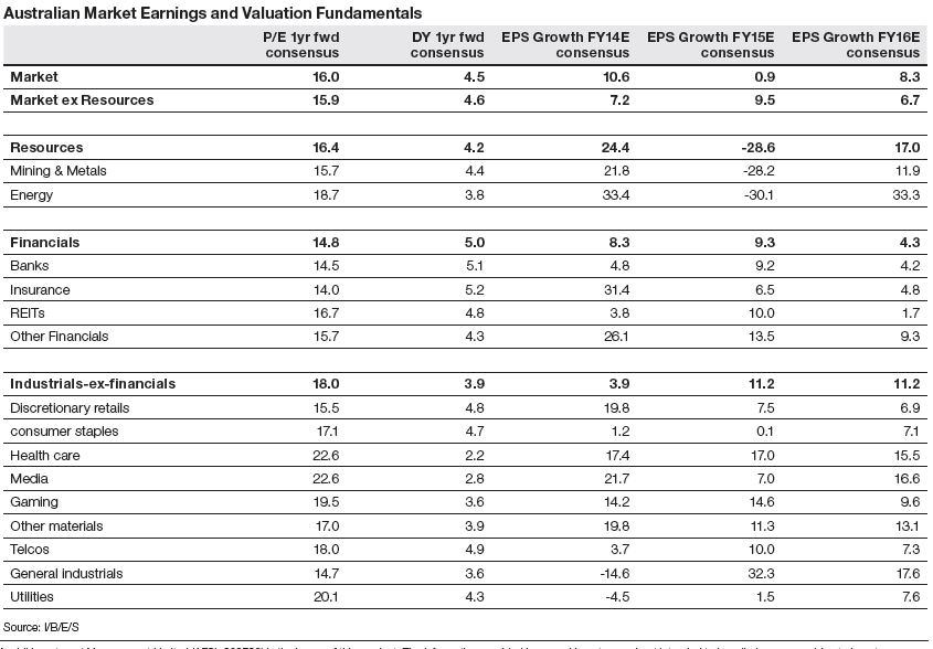 Australian Market Earnings and Valuation Fundamentals