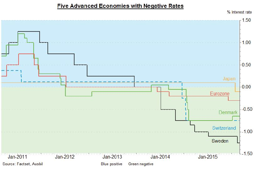 five-advanced-economies-with-negative-rates-(1).JPG
