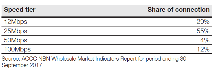 23dd02b381fc As indicated on the NBN Wholesale Market Indicators Report published by  ACCC quarterly